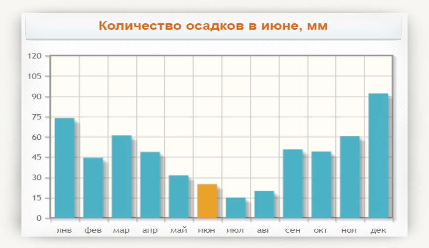 Погода белгород 3 дня подробно
